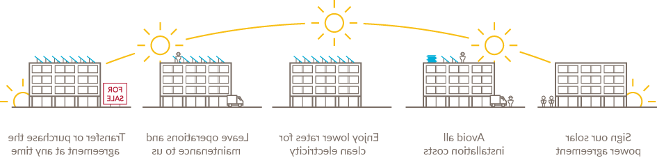 Illustrated graphic with the five key points of a solar lease: Sign our solar agreement; avoid all installation costs; enjoy lower rates for clean electricity; leave operations and maintenance to us; and transfer or purchase the agreement at any time.